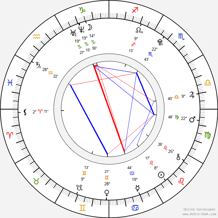 Christian Byers - Birth horoscope chart