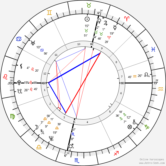Christian Clavier - Birth horoscope chart