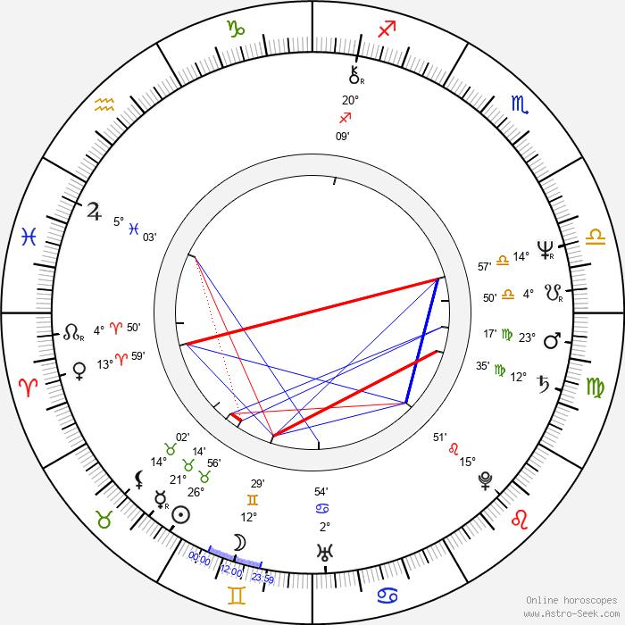 Christian Constant - Birth horoscope chart