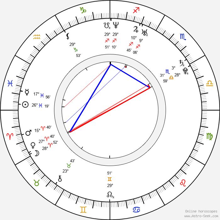 Christian Cousins - Birth horoscope chart