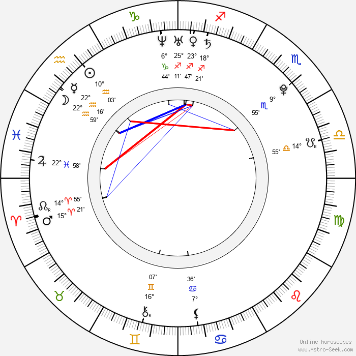 Christian Culkin - Birth horoscope chart