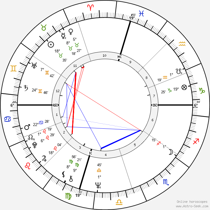 Christian de Portzamparc - Birth horoscope chart