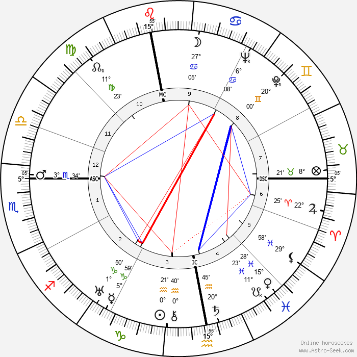 Christian Dior - Birth horoscope chart