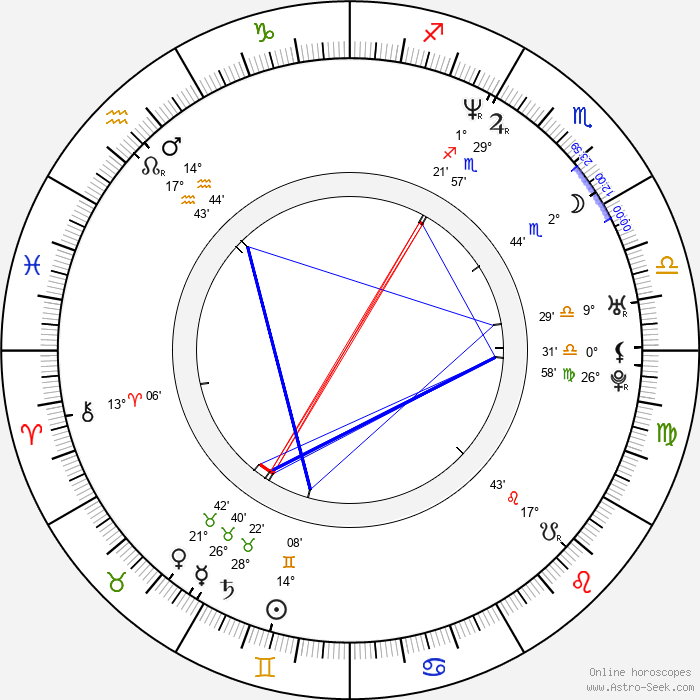 Christian Dyekjær - Birth horoscope chart