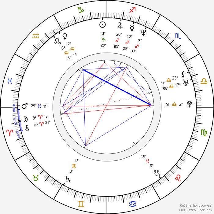 Christian Henson - Birth horoscope chart