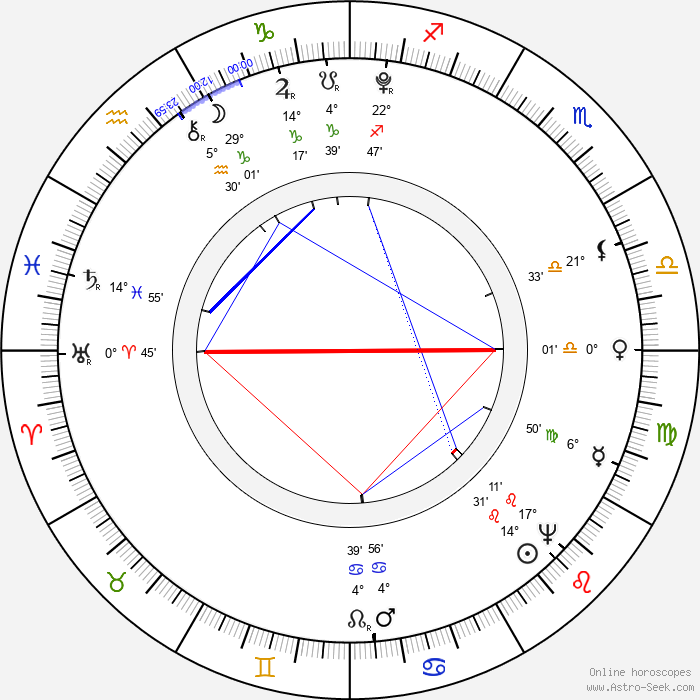 Christian Hermann Benda - Birth horoscope chart