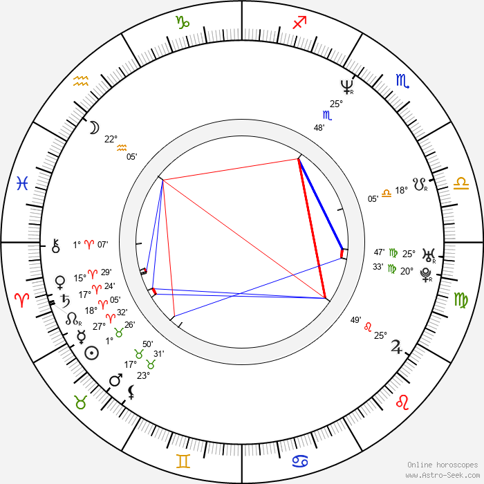 Christian Hoff - Birth horoscope chart
