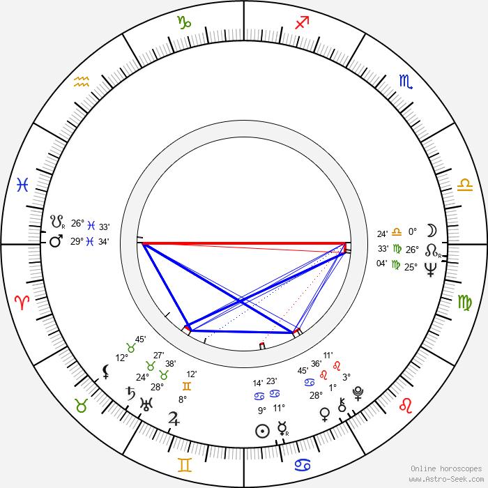 Christian I. Nyby II - Birth horoscope chart