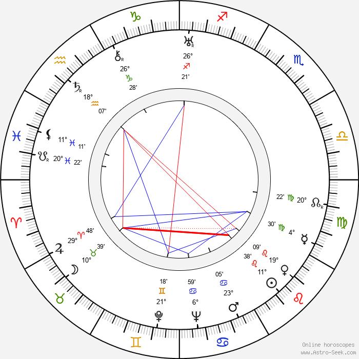Christian-Jaque - Birth horoscope chart