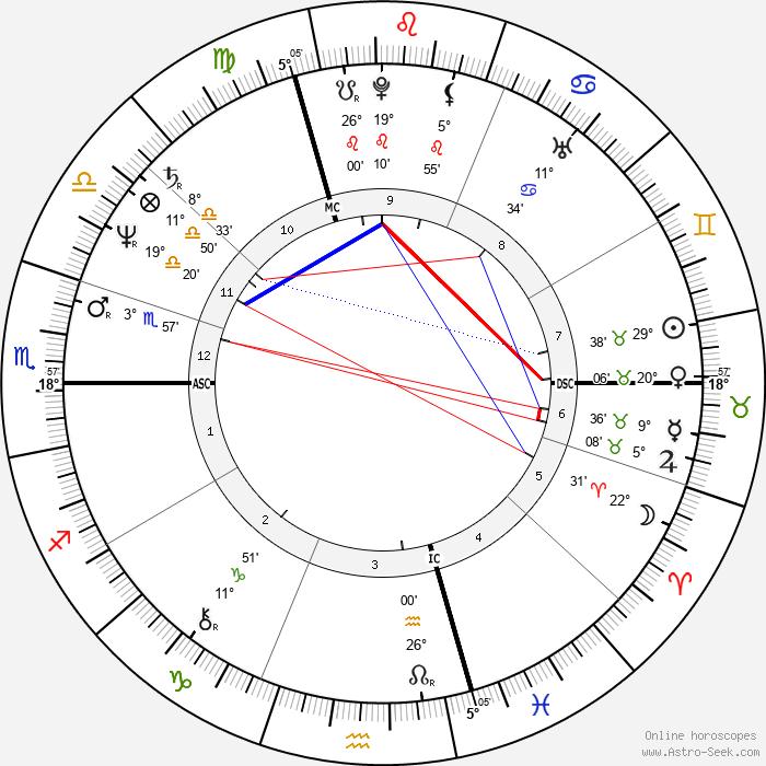 Christian Klar - Birth horoscope chart