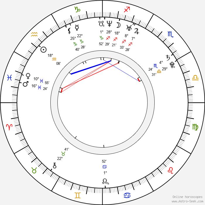 Christian Klien - Birth horoscope chart