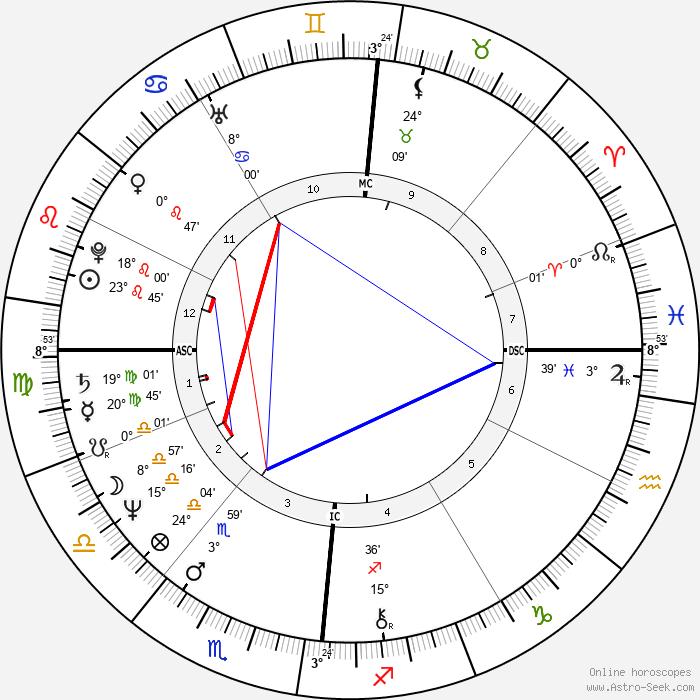 Christian Kohlund - Birth horoscope chart
