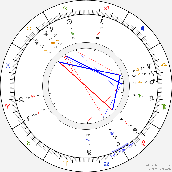Christian Manon - Birth horoscope chart