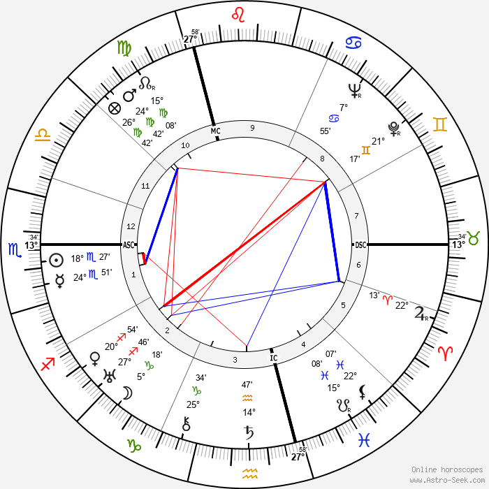 Christian Mégret - Birth horoscope chart