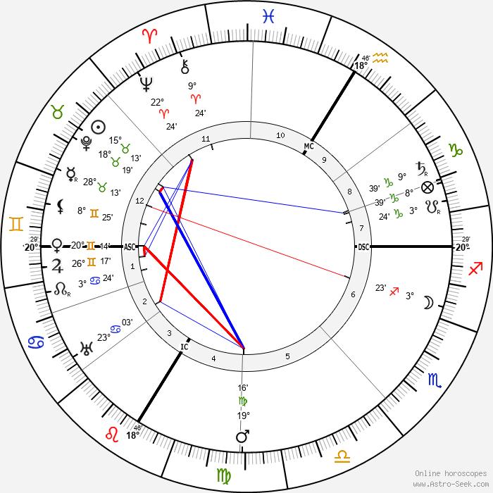 Christian Morgenstern - Birth horoscope chart