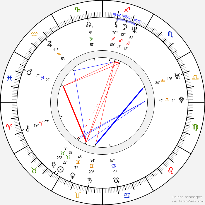 Christian Paul - Birth horoscope chart