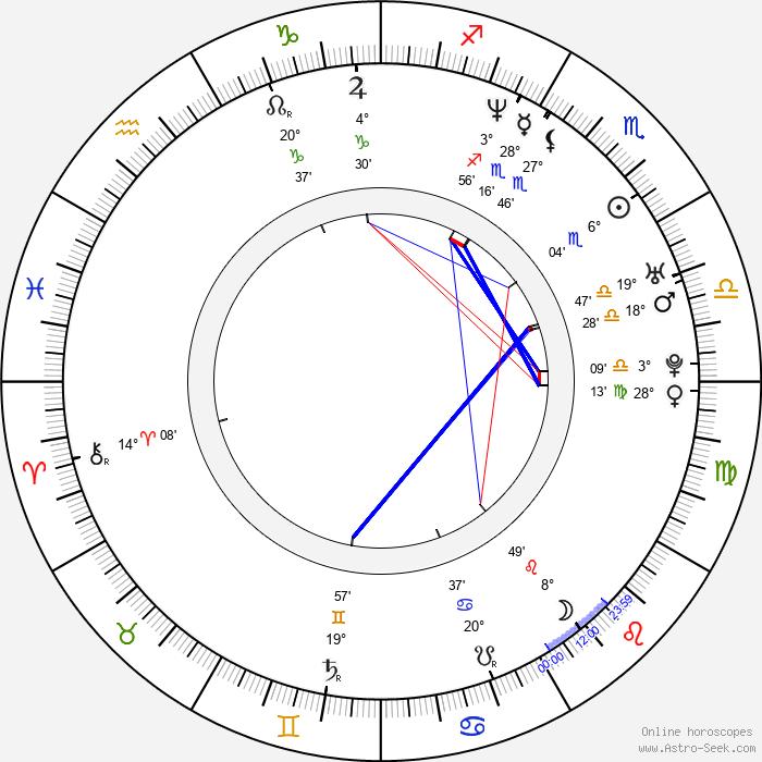 Christian Sandström - Birth horoscope chart