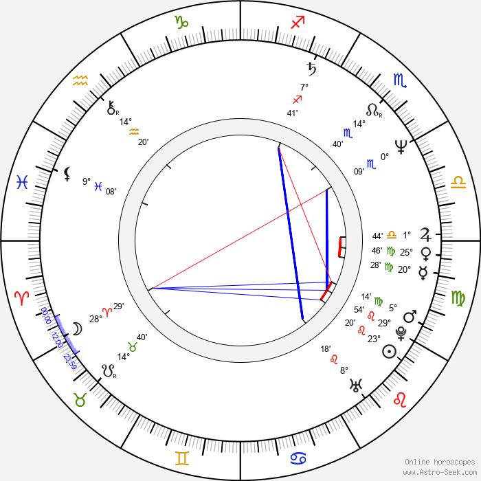 Christian Tasche - Birth horoscope chart