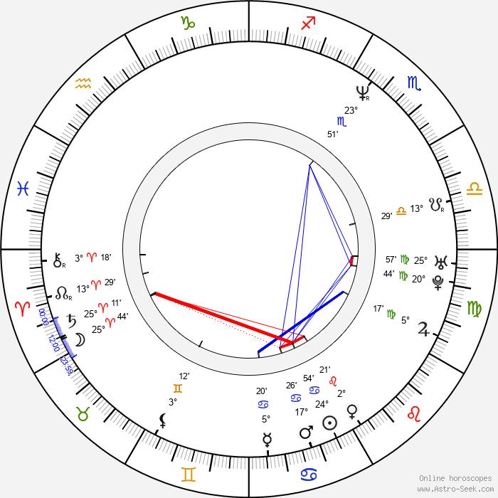 Christian Taylor - Birth horoscope chart