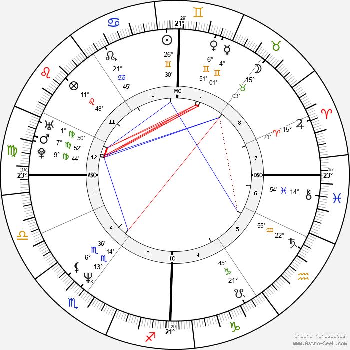 Christian Vadim - Birth horoscope chart