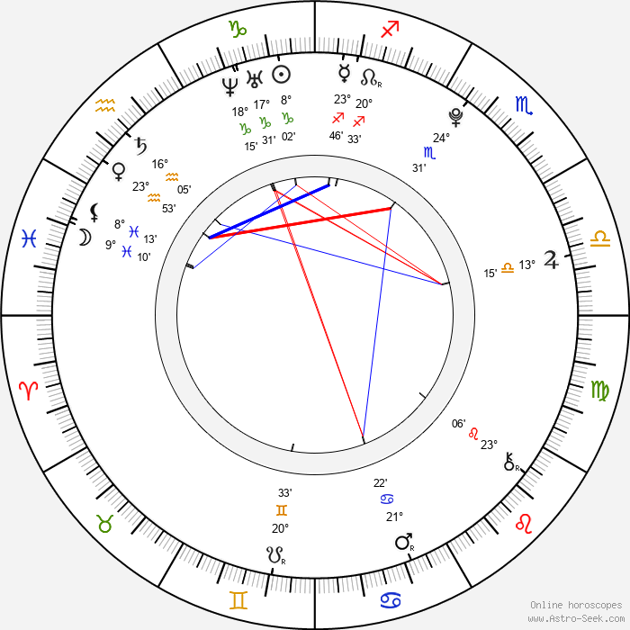 Christian Vandal - Birth horoscope chart