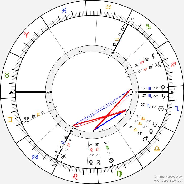 Christian Vincent - Birth horoscope chart