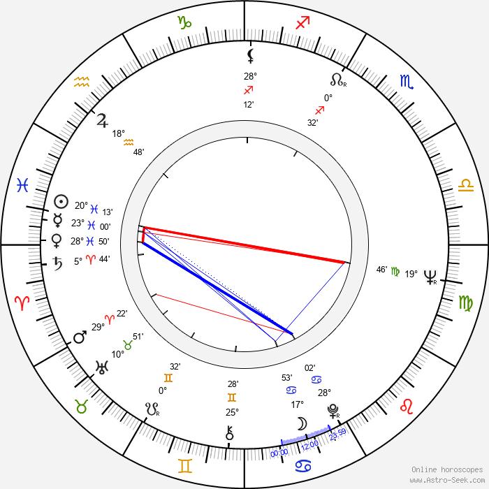 Christian Wolff - Birth horoscope chart