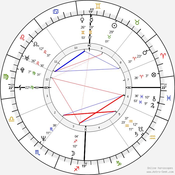 Christiane Felscherinow - Birth horoscope chart