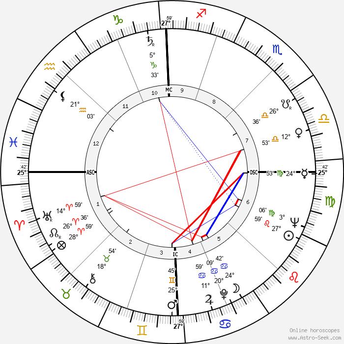 Christiane Legrand - Birth horoscope chart