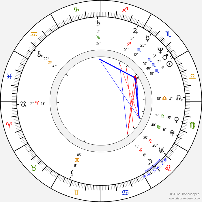 Christina Amphlett - Birth horoscope chart