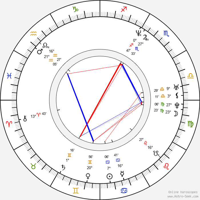 Christina Chang - Birth horoscope chart