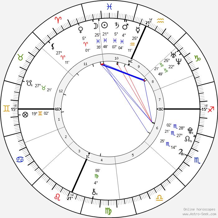 Christina Grimmie - Birth horoscope chart