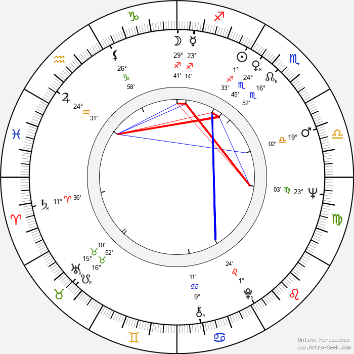 Christina Indrenius-Zalewski - Birth horoscope chart