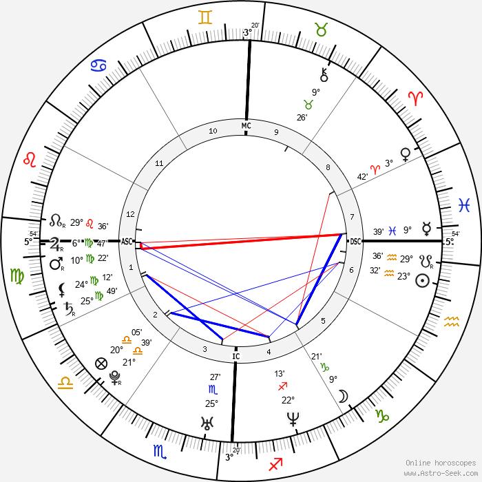Christina Ricci - Birth horoscope chart