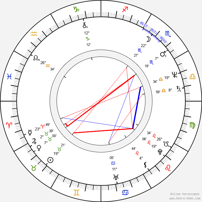Christine Amor - Birth horoscope chart