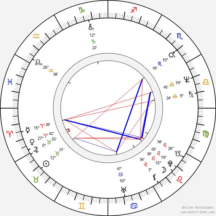 Christine Baranski - Birth horoscope chart