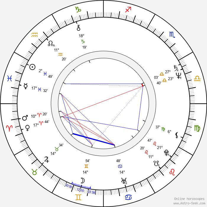 Christine Ebersole - Birth horoscope chart
