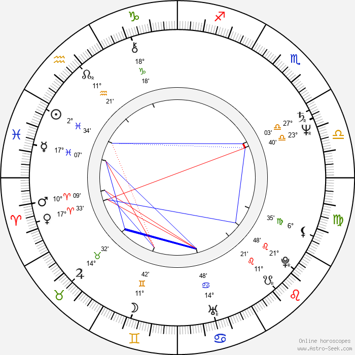 Christine Ebersole - Birth horoscope chart