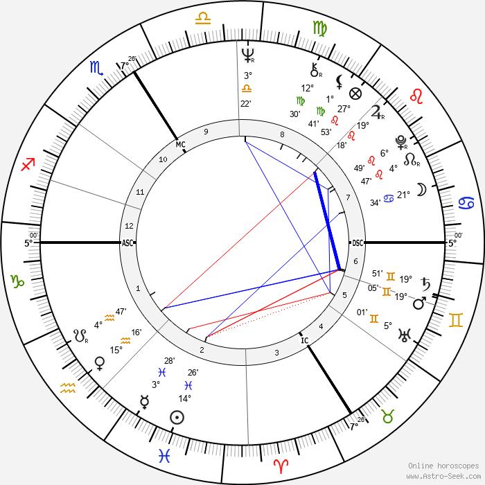 Christine Fersen - Birth horoscope chart