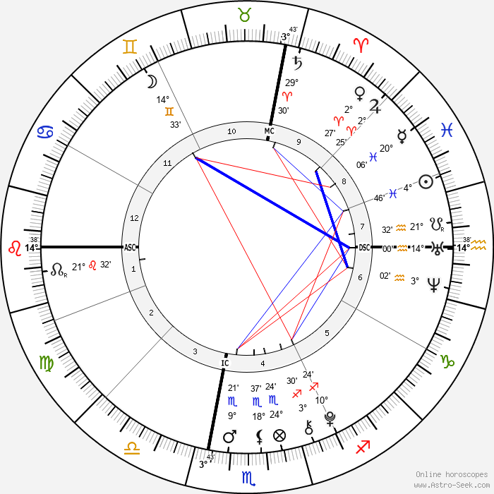 Christine Hanson - Birth horoscope chart