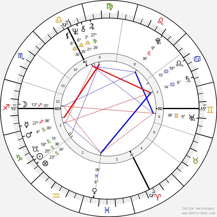 Christine Kaufmann - Birth horoscope chart