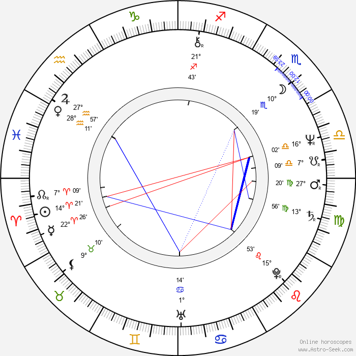 Christine Lahti - Birth horoscope chart