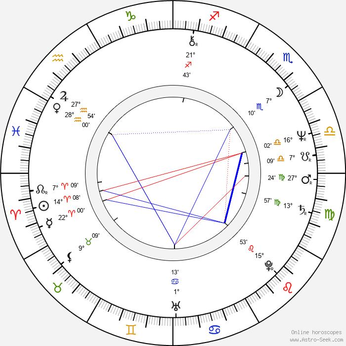 Christine Lahti - Birth horoscope chart