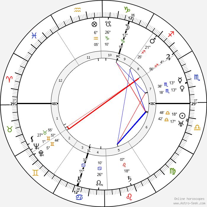 Christine Teusch - Birth horoscope chart