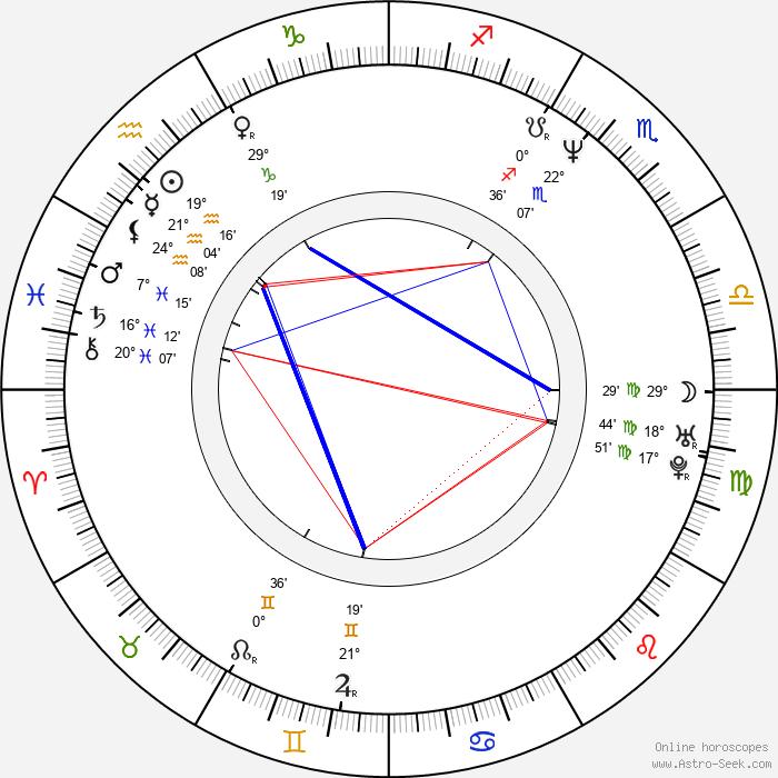 Christo Stoičkov - Birth horoscope chart