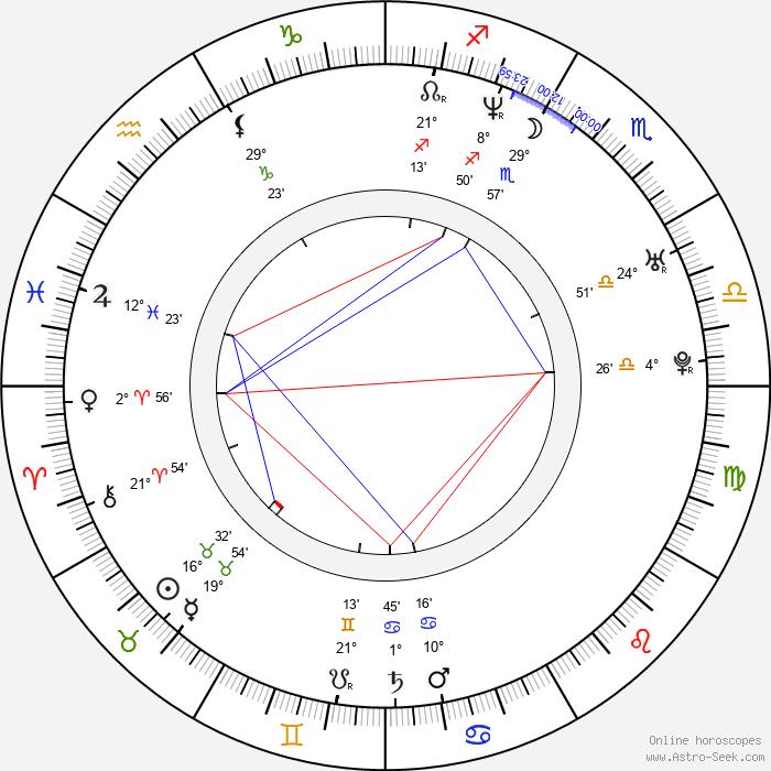 Christoffer Boe - Birth horoscope chart