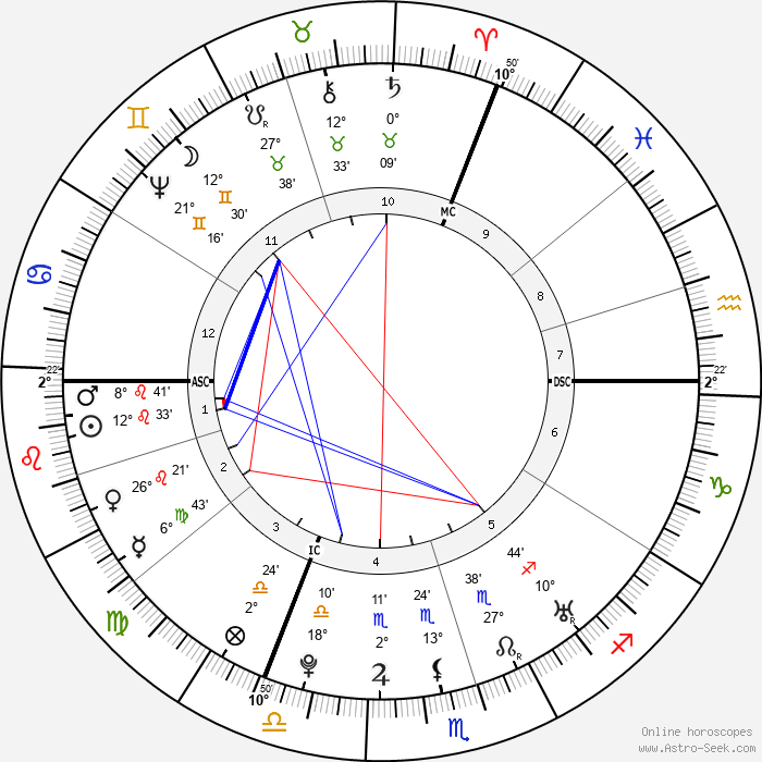 Christoph Gottlieb von Murr - Birth horoscope chart