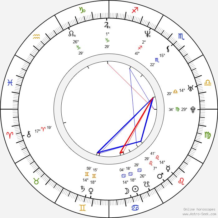 Christoph Hochhäusler - Birth horoscope chart