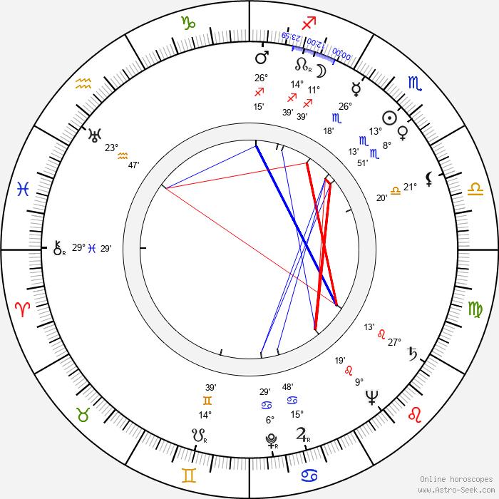 Christoph Probst - Birth horoscope chart