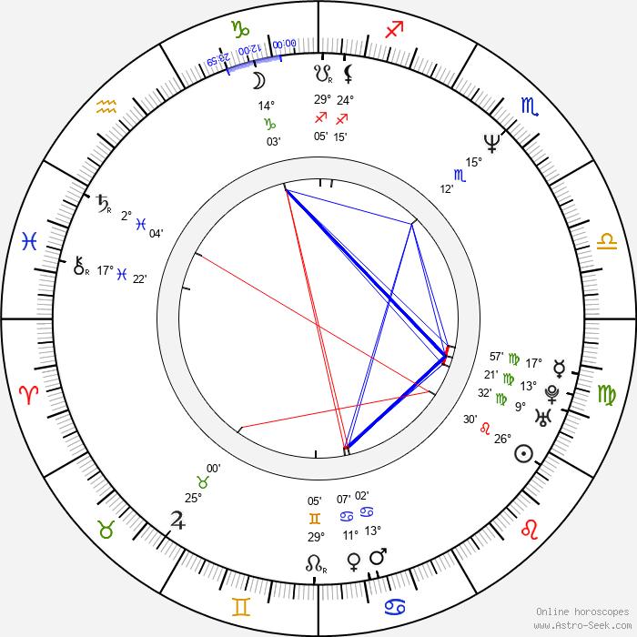 Christoph Schrewe - Birth horoscope chart